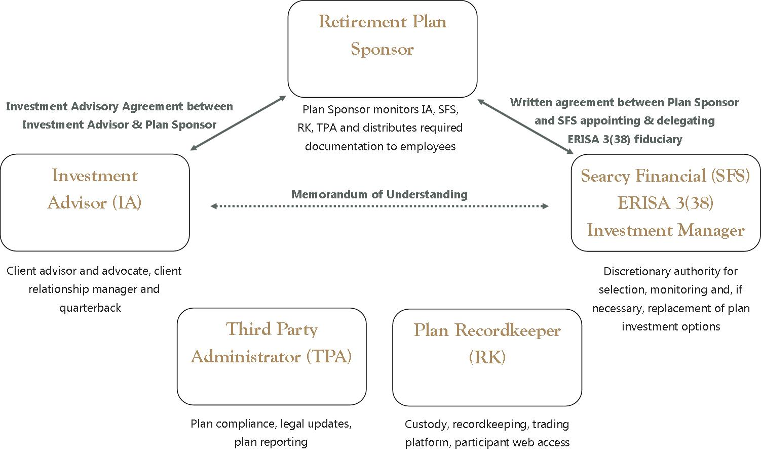 RetirementPlans - Mitigating Risk with a 3-38 Investment Manager - FiduciaryOutsourcingModel