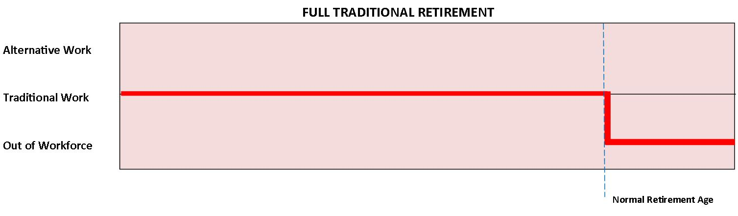 Full Traditional Retirement