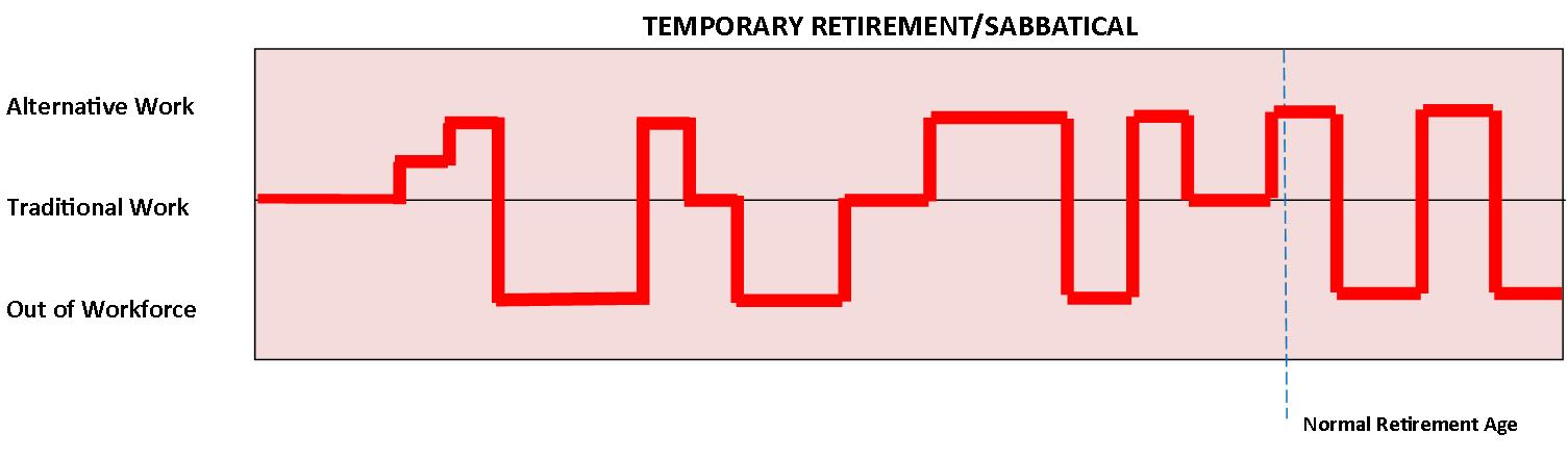 Temporary Retirement or Sabbatical